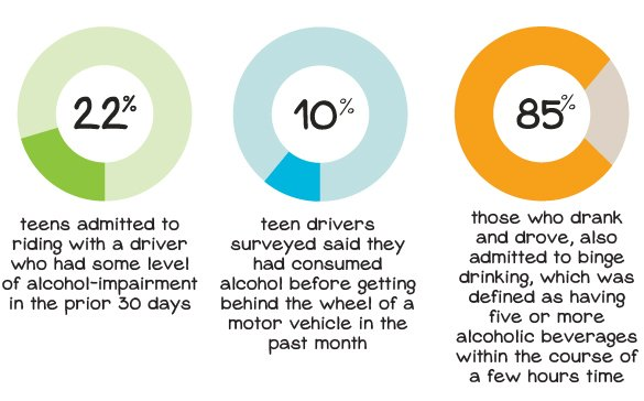 alcohol related among teens accidents