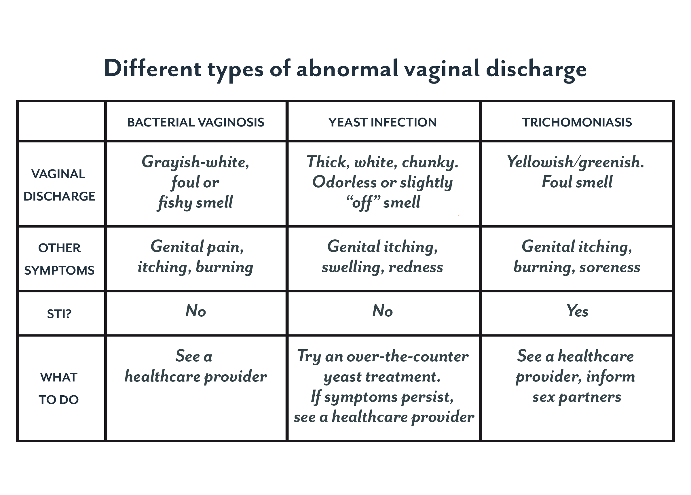 types of vaginal discharge