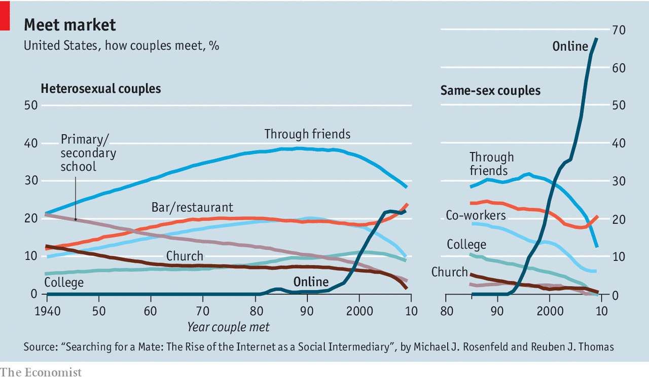 response by online rate dating race