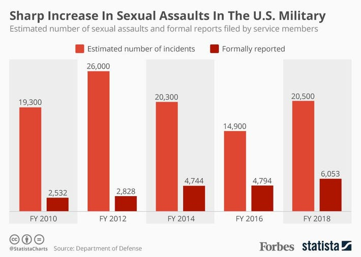 usaf sexual assault stats