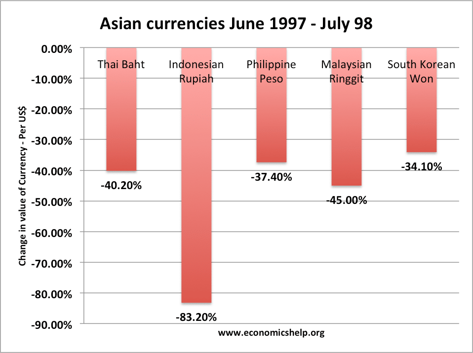chronology asian crisis financial
