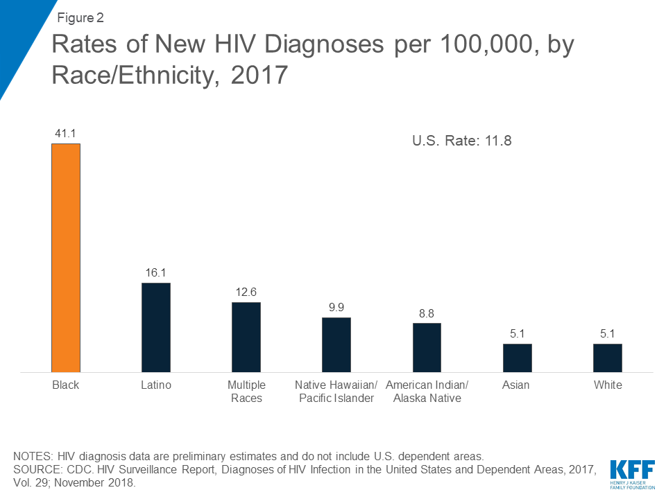 probability of hiv heterosexual contracting